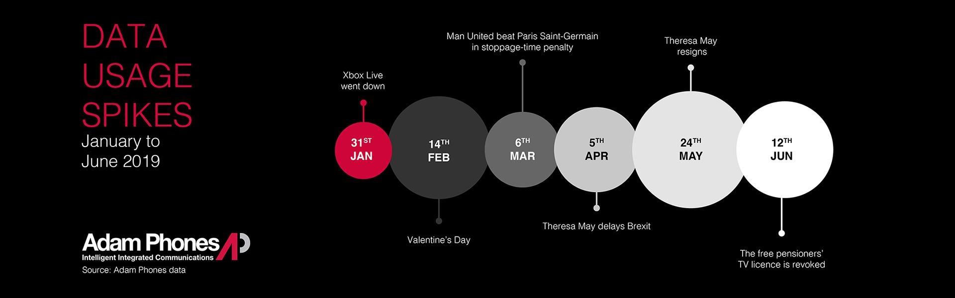 Data Usage Spike January to June 2019